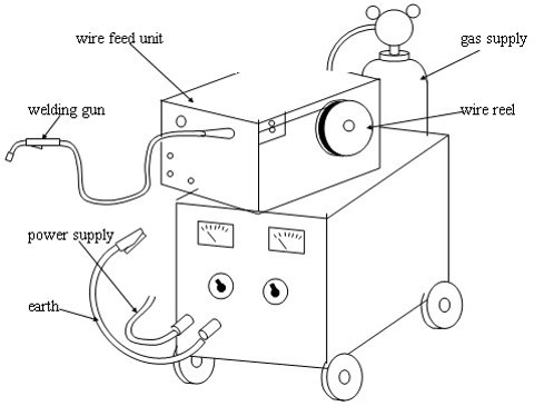 MIG welding equipment and principles